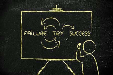 belajar dari keberhasilan dan kegagalan orang lain